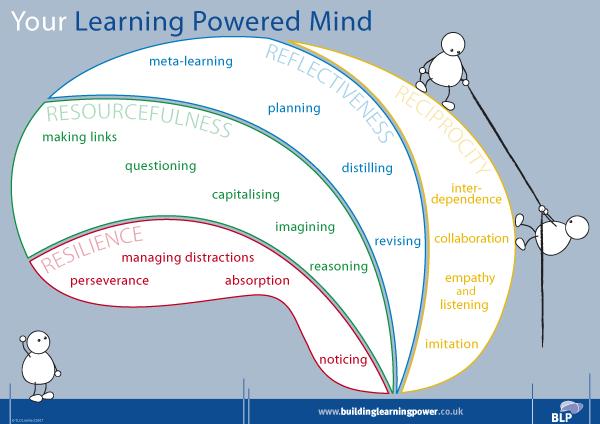 Learning power - Wikipedia