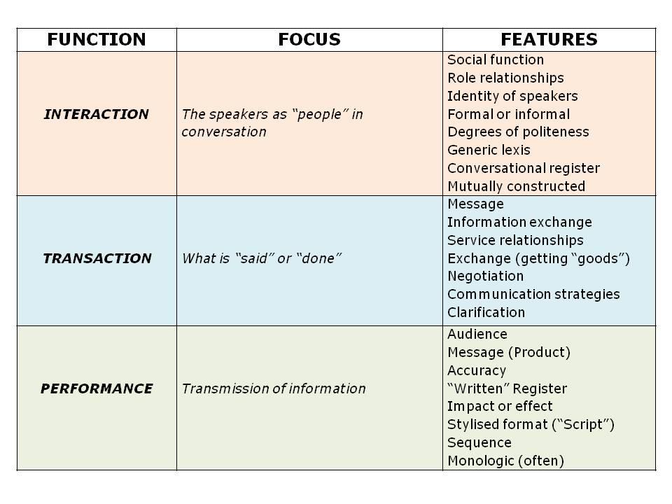 types of speaking skills pdf