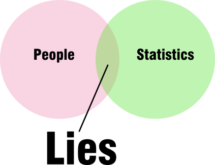 Lies (people and stats)