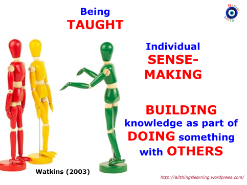What is LEARNing (Watkins taxonomy 2003)
