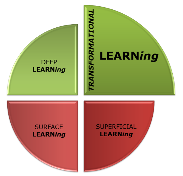 FOUR types of LEARNing