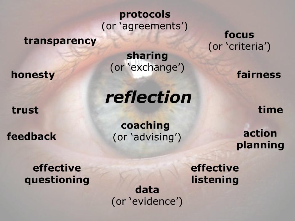 observation | allthingslearning