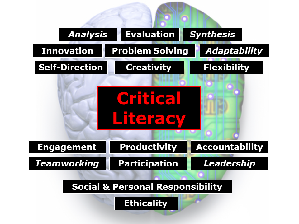critical thinking in psychology definition Some of the stages of creativity thinking are creative thinking: 4 stages of creativity thinking students to discuss anything and everything about psychology.