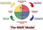 4MAT Model (TGver)