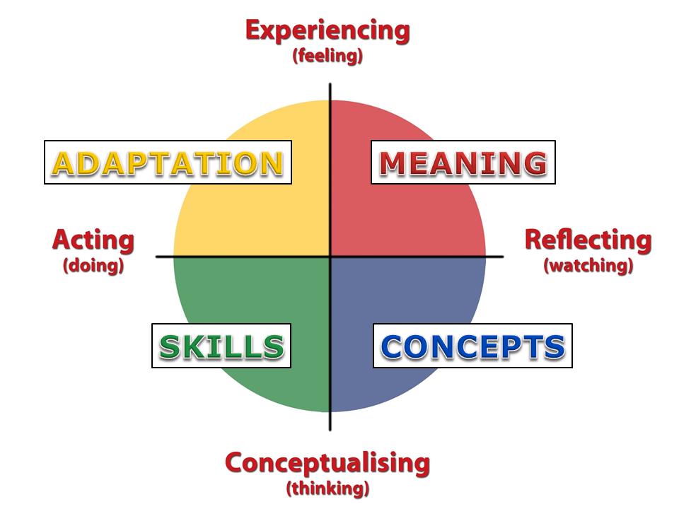 4mat Model Allthingslearning