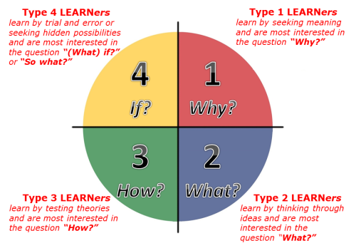 Image result for Learning Styles 4mat