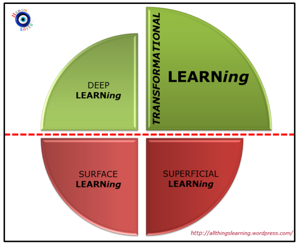 4 types of LEARNing Ver 03