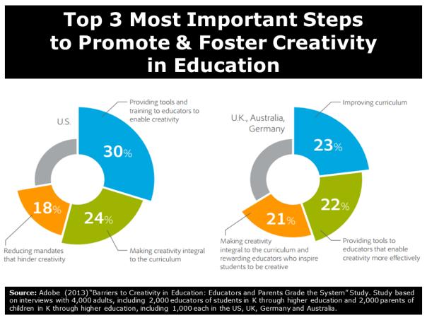 Creativity Study 04