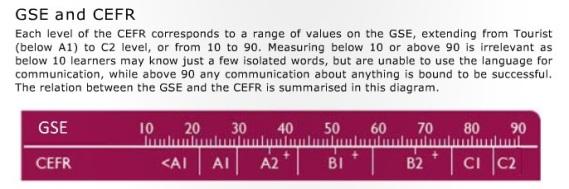 GSE vs CEFR